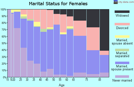 Zip code 97060 marital status for females