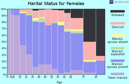 Zip code 97062 marital status for females
