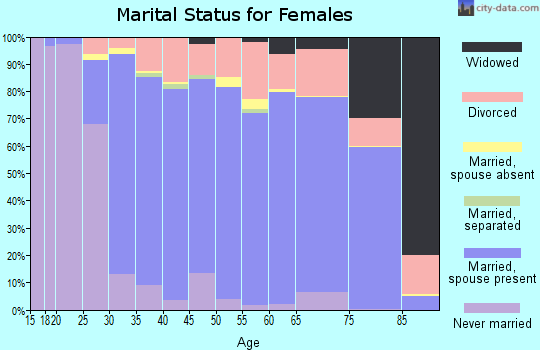 Zip code 97068 marital status for females