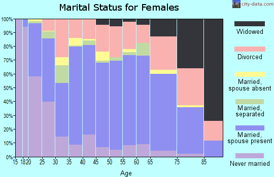 Zip code 97103 marital status for females