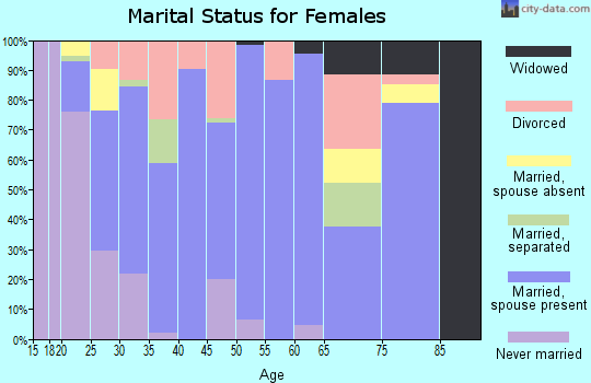 Zip code 97114 marital status for females