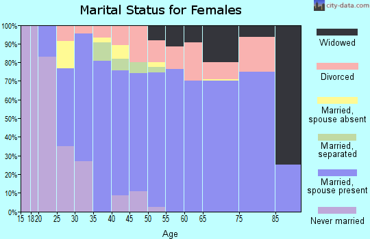 Zip code 97119 marital status for females