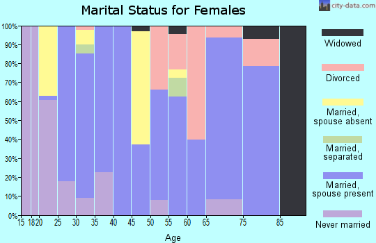 Zip code 97127 marital status for females