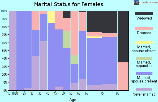 Zip code 97131 marital status for females