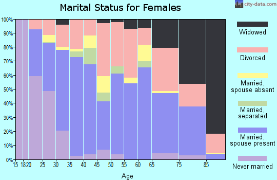 Zip code 97141 marital status for females