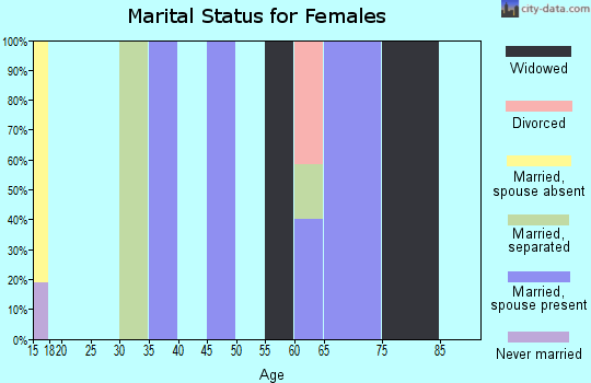 Zip code 97149 marital status for females