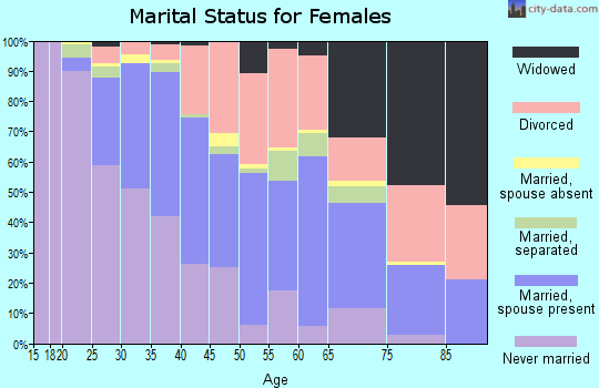 Zip code 97203 marital status for females