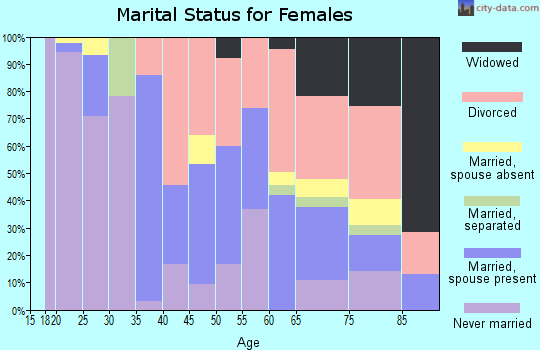 Zip code 97205 marital status for females