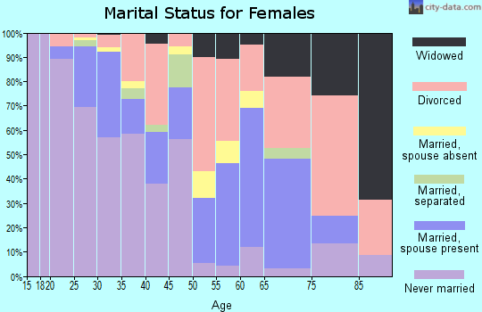 Zip code 97209 marital status for females