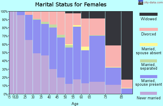 Zip code 97215 marital status for females