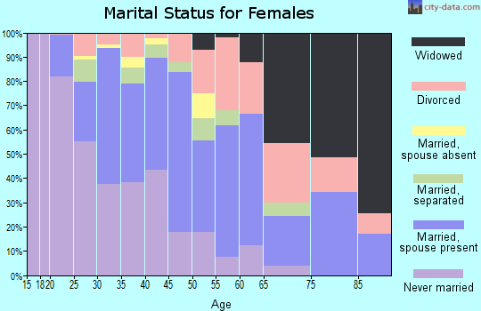 Zip code 97216 marital status for females
