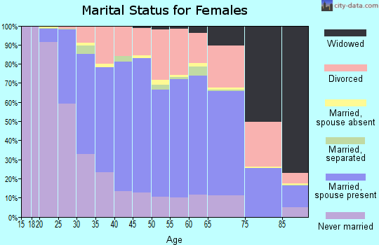Zip code 97219 marital status for females
