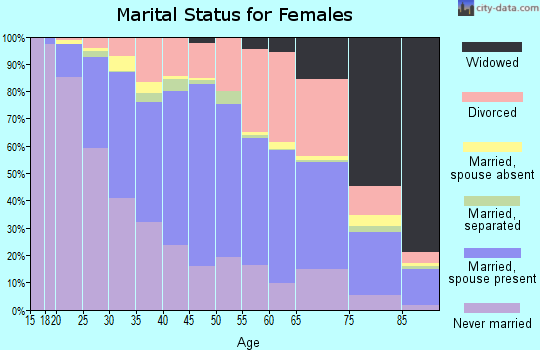 Zip code 97220 marital status for females