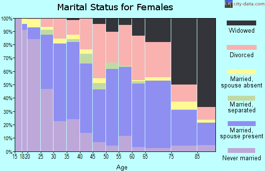 Zip code 97222 marital status for females