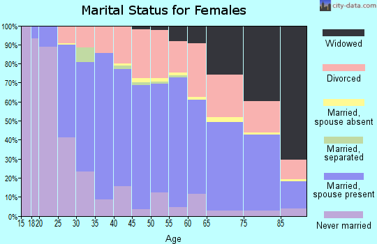 Zip code 97224 marital status for females