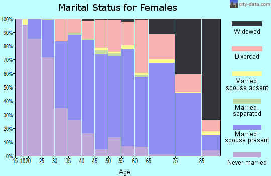 Zip code 97225 marital status for females