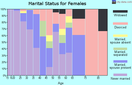 Zip code 97227 marital status for females
