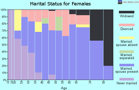 Zip code 97231 marital status for females