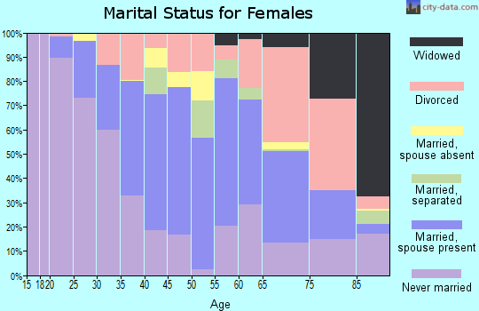 Zip code 97232 marital status for females
