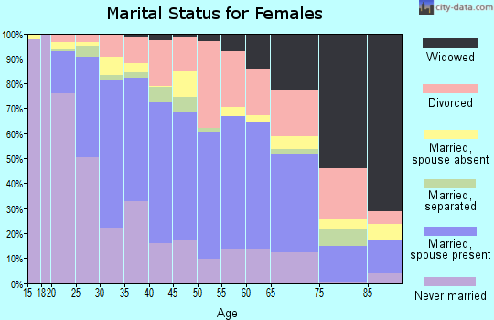 Zip code 97266 marital status for females