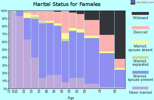 Zip code 97330 marital status for females