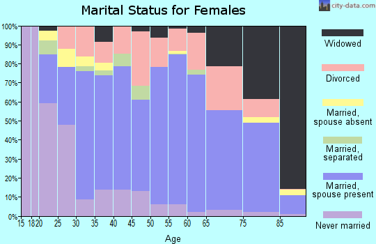Zip code 97355 marital status for females