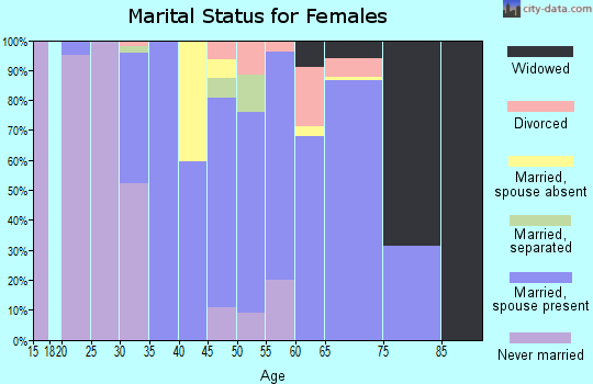 Zip code 97360 marital status for females