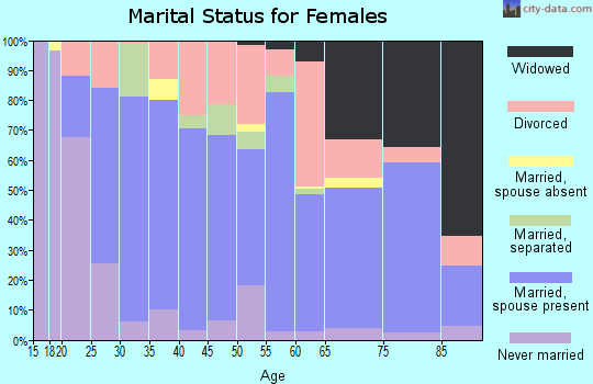 Zip code 97381 marital status for females