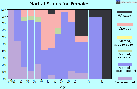Zip code 97389 marital status for females