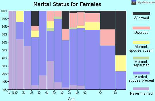 Zip code 97391 marital status for females
