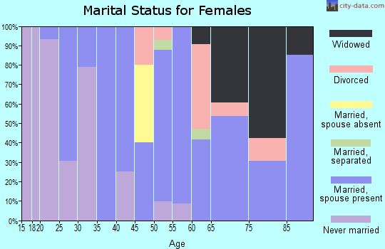 Zip code 97416 marital status for females
