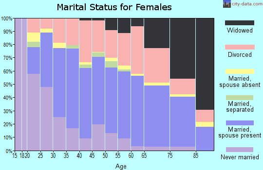 Zip code 97420 marital status for females
