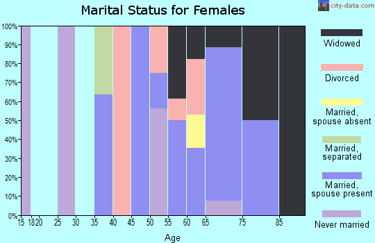 Zip code 97430 marital status for females