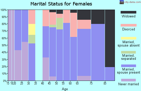 Zip code 97435 marital status for females