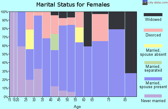 Zip code 97442 marital status for females