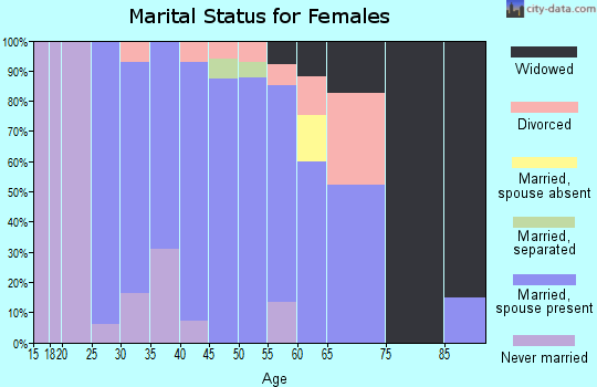 Zip code 97446 marital status for females