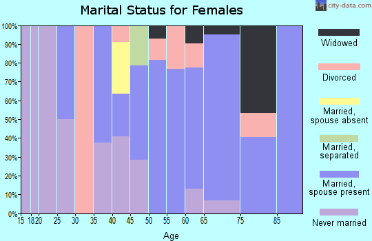 Zip code 97453 marital status for females