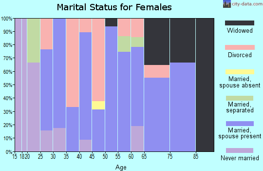 Zip code 97454 marital status for females