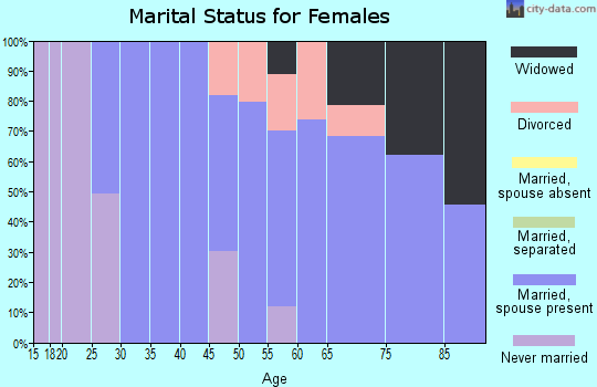 Zip code 97455 marital status for females