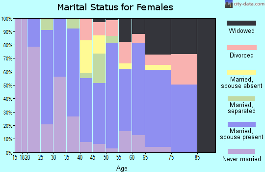 Zip code 97467 marital status for females