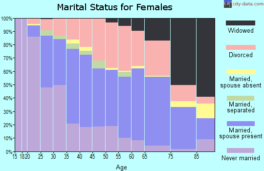 Zip code 97477 marital status for females