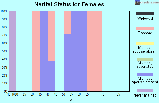 Zip code 97490 marital status for females