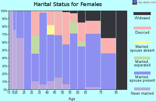 Zip code 97496 marital status for females