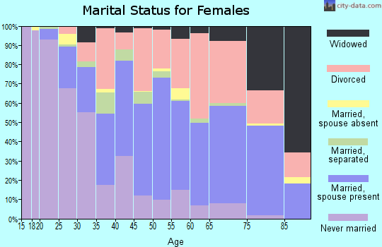Zip code 97520 marital status for females