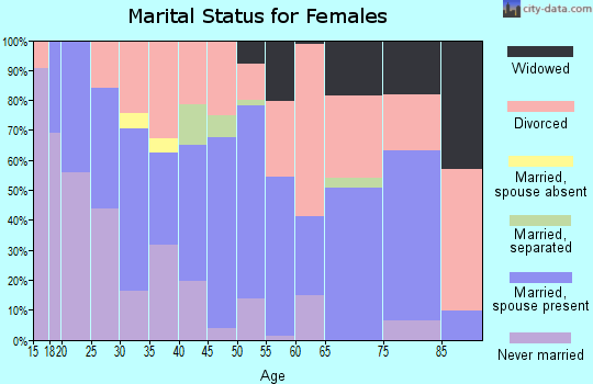 Zip code 97523 marital status for females