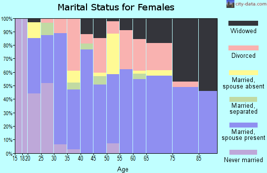 Zip code 97524 marital status for females