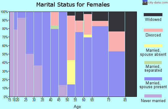 Zip code 97632 marital status for females