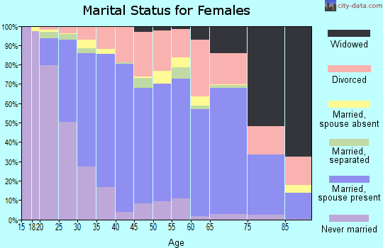 Zip code 97701 marital status for females