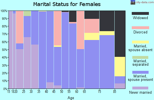 Zip code 97720 marital status for females