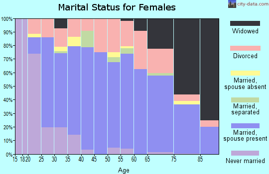 Zip code 97754 marital status for females